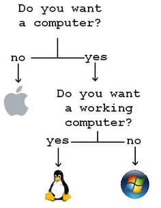 Want a new computer? Go Linux Programming Humor, Computer Programming, Computer Coding, Computer Build, Computer Technology, Computer Science, Computer Jokes, Code Java, Web Design Programs