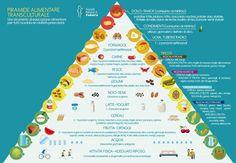 menu settimanale piramide alimentare