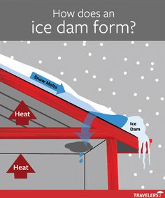 Tips for removing ice dam from Traveler's Insurance:  Key to preventing is keeping roof and attic as cool as the outside air.  Adding insulation, installing roof vents and closing air leaks around any places where lights, pipes, or other fixtures penetrate the ceiling are the usual step.    If replace roof, install a waterproof barrier under the shingles at the roof's edge to prevent water penetration if an ice dam forms.