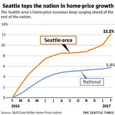 Seattle area home price growth leads the country again.