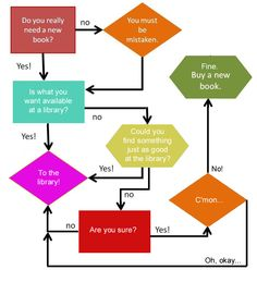 """Do I need a new book"" flow-chart."
