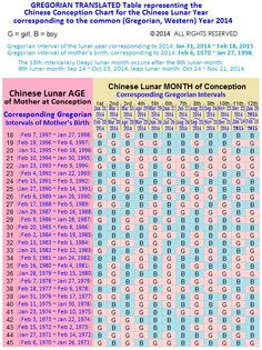 gregorian translated table representing the chinese conception chart for year 2014 copyright2014