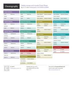 Hablar tenses and moods Cheat Sheet by cb116 http://www.cheatography.com/cb116/cheat-sheets/hablar-tenses-and-moods/ #cheatsheet #spanish