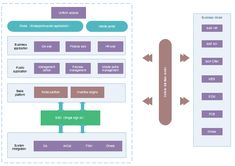 Enterprise architecture diagram templates are very effective for your projects. This article will show you some general and common enterprise architecture templates which are very useful both for empl Technical Architecture, Architecture Symbols, Software Project Management, Software Projects, Mind Mapping Tools, Mapping Software, Application Architecture Diagram, Chart Tool, Enterprise Architecture