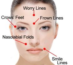 Want to look younger? Use face exercises to reverse the years in your appearance. Effective facial gymnastics workouts for restoring a radiant face skin and to reduce and eradicate wrinkles Face Facial, Face Skin, Facial Scrubs, Facial Masks, Face Yoga Exercises, Workout Exercises, Stretches, Muscles Of The Face, Botox Cosmetic