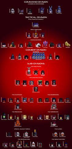 The Decepticon Hierarchy by Trecathlus on DeviantArt