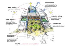 Community health centre ideas Architecture Sketches, Architectural Drawings, Journal Notebook, Water Garden, Ecology, Facade, Centre, Presentation, Design Inspiration