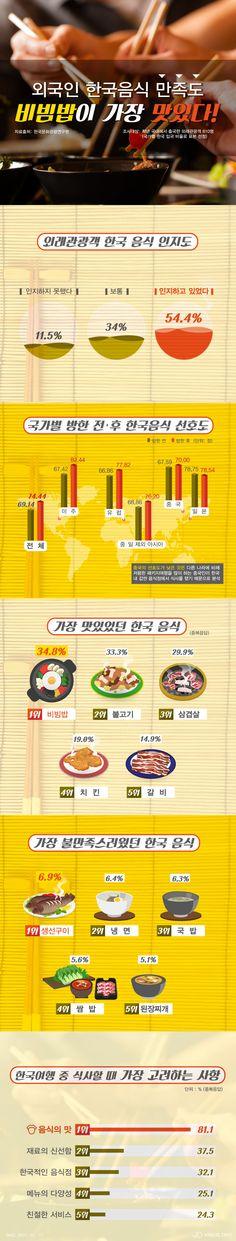 """외국인 관광객들, """"한식 중 비빔밥이 가장 맛있어""""… 전체 만족도는? [인포그래픽] #Korean-style food / #Infographic ⓒ 비주얼다이브 무단 복사·전재·재배포 금지"""