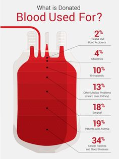 Donated Blood Uses - Guide to Donating Blood