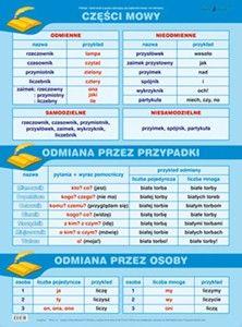 Język Polski - GRAMATYKA - Zestaw 22 plansz Map, Education, Location Map, Maps, Onderwijs, Learning