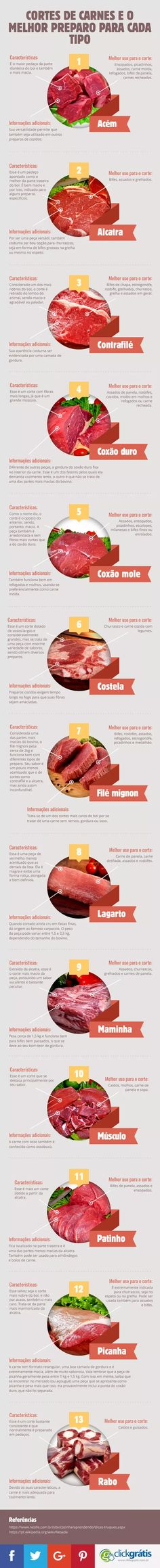 Get to know the pieces of meat infographic and the best preparation for each type Meat is animal fle Cooking Tips, Cooking Recipes, Tapas, Menu Dieta, Diy Food, Food Hacks, Food Inspiration, Love Food, Just In Case
