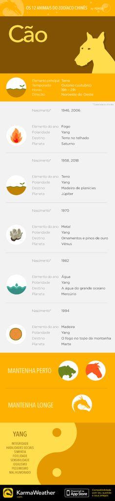 Principais características do signo do zodíaco chinês do Cão, décimo primeiro animal do horóscopo chinês. Obtenha o aplicativo KarmaWeather, disponível gratuitamente na App Store