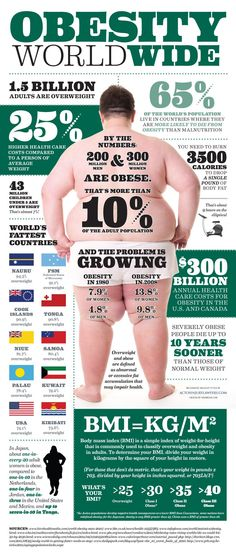 Obesity Worldwide Infographic. Here is a BMI (Body Mass Index) calculator so you can find your personal BMI.  This is also a great site for any weight issue:  http://www.nhlbi.nih.gov/guidelines/obesity/BMI/bmicalc.htm
