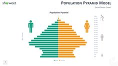 Population Pyramid Model for PowerPoint (data-driven chart)