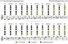 """fingering chart for """"C"""" whistle"""