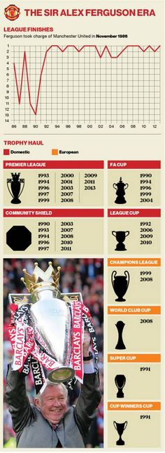 The 49 trophies of Sir Alex Ferguson - the most successful managerial career Britain has ever known - Premier League - Football - The Independent Best Football Team, Football Players, Football Memes, Community Shield, Eric Cantona, Manchester United Players, Sir Alex Ferguson, Premier League Champions, Best Club