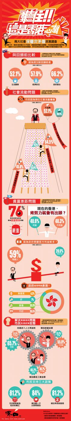 "《湊四信息圖:聽住!這是香港心聲》早在2005年底,溫總訓示特首要解決「深層次矛盾」,可惜多年來矛盾未見緩和,反而積累更多民怨。中大亞太研究所就其中兩大深層次矛盾作民意調查,以便各界更掌握民情,從中找出解決方案!更多香港故事,歡迎訂閱《湊四圖像研究所》。""Cou4 Infographic: Listen Up! This is Hong Kong's thoughts!"" Back in 2005, Wen Jiabo has asked HK's Chief Executive to solve ""deep-rooted conflicts"". But the discontent in HK keeps on growing. An public opinion survey was conducted to understand what HK people are thinking. For more HK  stories, subscribe our Fan Page ""Cou4 Visuals Lab""…"