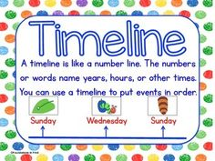 Teach your students about timelines with this brightly colored poster. Then use the event cards to create a timeline of Eric Carle's The Very Hungry Caterpillar. For the complete The Very Hungry Caterpillar Math, Literacy and Social Studies Unit, Click Here