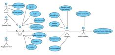 Image result for use case diagram for library management system pdf