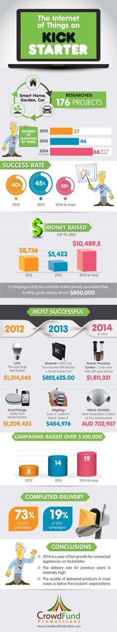 Crowdfunding The Internet of Things on Kickstarter [Infographic & Data] #crowdfunding #kickstarter
