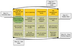 Cause And Effect Diagram Templates | Affinity Diagram Template ...