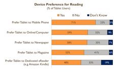 Consumer device preferences for reading