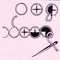   Die Weiss Stickerei, mit weißem Garn auf weißem Stoff