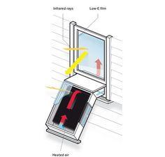 Solar Heat Grabber For South Facing Windows Diy Solar
