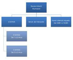 Educación Infantil Primer Ciclo (0-3 años) 5 unidades: 79 puestos escolares