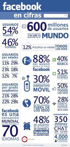 How to Learn Spanish Verbs – Learn Spanish Spanish Teacher, Spanish Classroom, Teaching Spanish, Technology Posters, Digital Technology, Science And Technology, Social Networks, Social Media, Spanish Posters