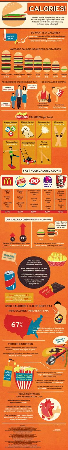 A Cool Infograph About Calories ~ what is a calorie exactly, how many does the average American consume each day, how have portion sizes changed over the years, and how many extra calories does it take to pack on another pound? According to this chart about a third of Americans get almost half their calories each day from junk food. I was one of them, ugh.