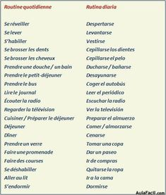 French Language Lessons, French Language Learning, French Lessons, Spanish Lessons, Spanish Language, Learning Spanish, French Expressions, Learn French, Learn English
