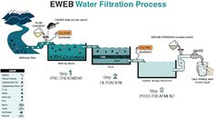 water purification filtration - Google Search