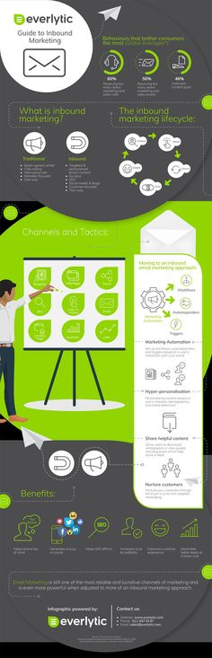 9 Inbound Marketing Channels & Techniques That Will Grow Your Business [Infographic]   Social Media Today