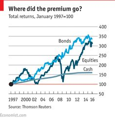 Equities haven't always produced positive long-term returns or beaten the risk-free rate Financial Markets, How To Run Longer, Economics, Stock Market, Investing, Positivity, Free, Finance, Optimism