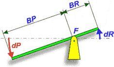 Palanca.  Elementos tecnológicos respecto al desplazamiento: [dP] Desplazamiento de la potencia; [dR] Desplazamiento de la resistencia; [BP] Brazo de la potencia; [BR] Brazo de la resistencia; [F] Fulcro  Fórmula: BP·dR=BR·dP