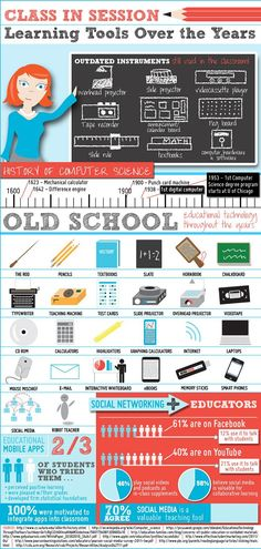 Learning Tools Over the Years #infographic - use of modern technology is growing in the classroom