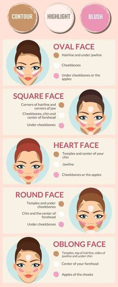 makeup guide for your face shape.The ultimate makeup guide for your face shape. Different Face Shapes Need Different Kinds of Make UP – Which One is Your Face What's Your Eye Shape + Best Makeup for Your Eye Shape Makeup Guide, Makeup Tricks, Makeup Tools, Makeup Ideas, Makeup Kit, Hair Makeup, 80s Makeup, Witch Makeup, Cheap Makeup