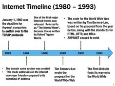 Internet History Lesson | Internet, History and Tech