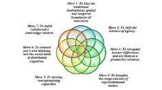 Cuando el #aprendizaje #ubicuo (#Ubiquotus #learning) se hace posible https://juandomingofarnos.wordpress.com/2011/03/19/el-aprendizaje-ubicuo-la-nueva-forma-de-aprender-de-la-sociedad-actual-y-futura/… de .@juandoming