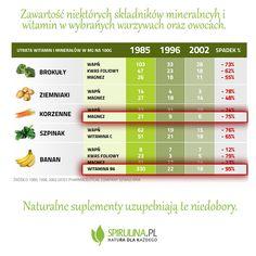 Jak bardzo jakość warzyw i owoców spadła na przestrzeni ostatnich lat? Warto wiedzieć! #zdrowie #dieta #wiedza #superfood
