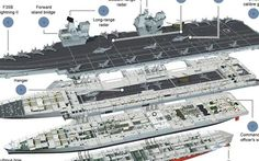 With her 4.5 acres of flight deck and the ability to transport 40 F35B joint   strike fighter jets around the world, Britain's new aircraft carrier HMS   Queen Elizabeth - due in service in 2020 - will deliver a radical change in   the Navy's capabilities