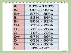 How to calculate grades.?