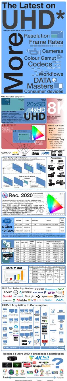 Infographic of the latest information about Ultra HD
