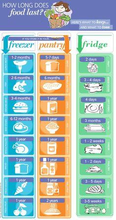 Tabelinha de quanto tempo dura cada alimento, relacionado com suas condições. #dica #alimentos