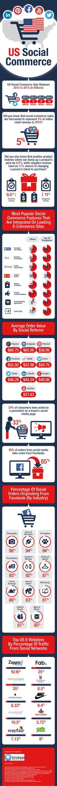 U.S. Social Commerce - Statistics & Trends