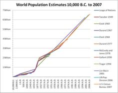 World population since the dawn of humanity  #population