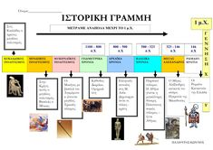 Periodic Table, Diagram, Blog, History, Periodic Table Chart, Periotic Table, Blogging