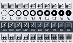 This Chart Shows How Aperture, Shutter Speed, and ISO Affect Your Photos