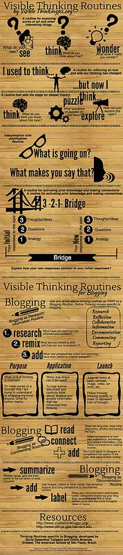 Visible-Thinking-Routines-for-Blogging